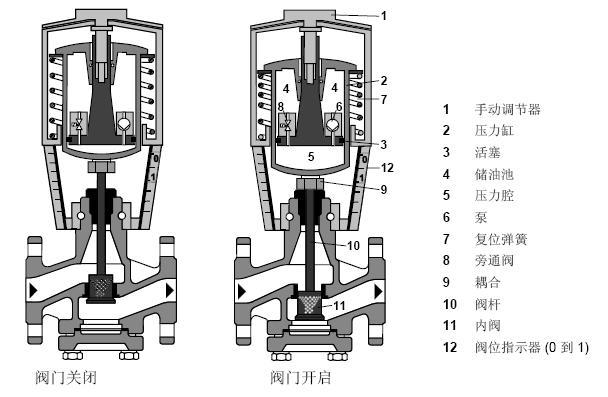 西门子电动液压执行器工作原理为:  如图所示: 1、当输入信号Y电压增强的时候,泵(6)推动储油池(4)中的液压油到压力腔(5)中,因此会产生行程,阀杆(10)收缩,阀头(11)打开。 2、当输入信号Y电压减弱的时候,旁通阀(8)打开,允许液压油通过复位弹簧(7)从压力腔(5)流回到储油池(4)中,阀杆(10)伸长,阀头(11)关闭。 3、当输入信号Y电压不变的时候,执行器和阀门保持在当前阀位不动。